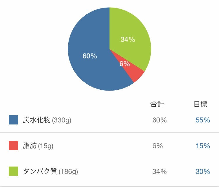 My Fitness Pal 例